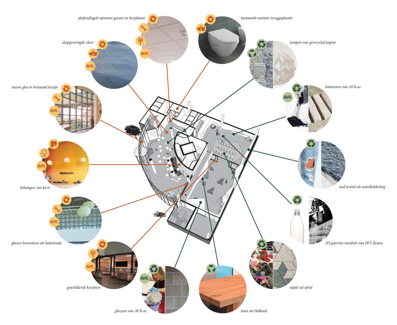 diagram waste-based interieur ArchitectuurMAKEN